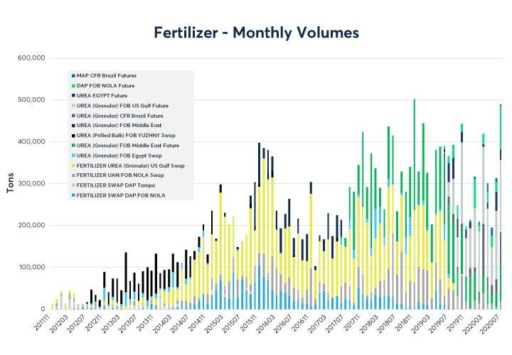 august-fertilizer-report-fig01.jpg