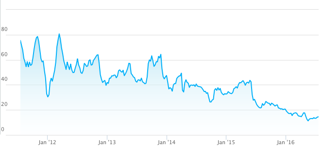 shld-5-year-chart.png