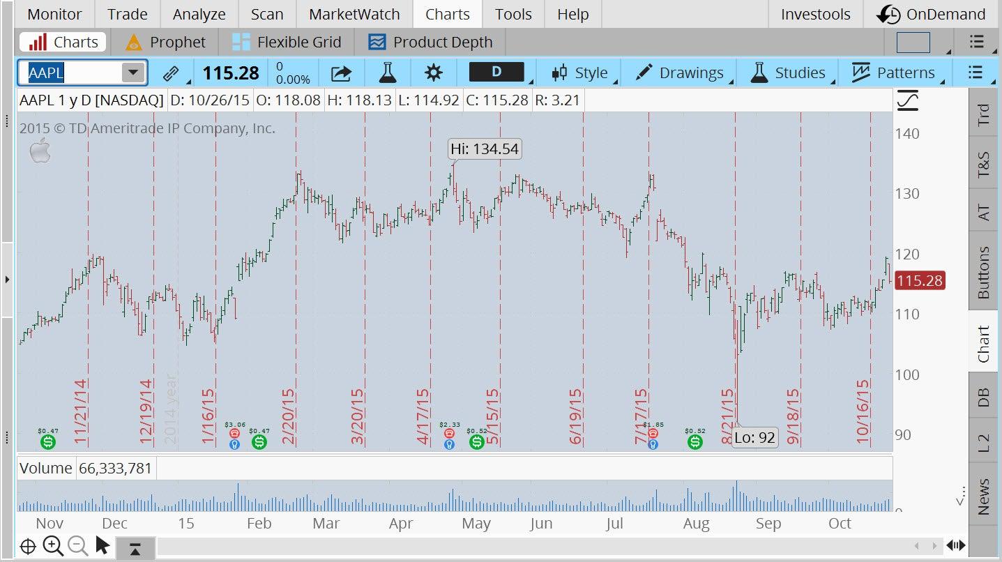 tt15_10_27_f1-aapl-stock-chart.jpg