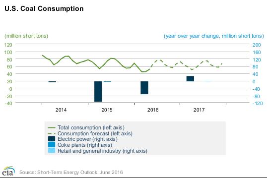 us-coal-consumption.png